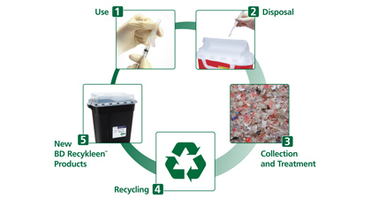 Wm Bd Offer Cradle To Cradle Solution For Recycling Medical Waste Mattermore